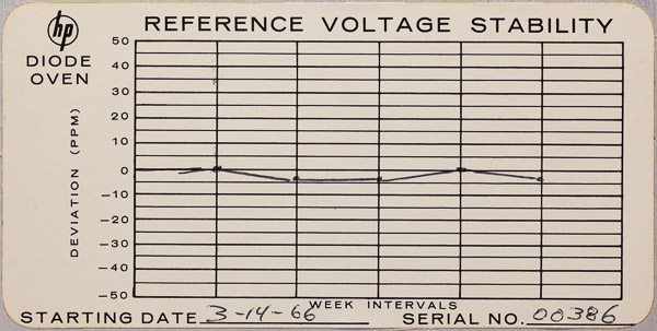 https://www.miedema.dyndns.org/co/2020/hp735a/IMG_7823__HP_735A_Reference_Voltage_Stability_Chart-600pix.jpg